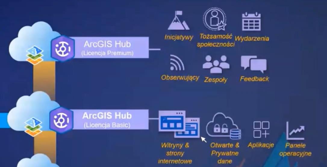 ArcGIS HUB Premium